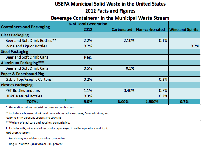 Beverage Containers in Municipal Waste Stream 2012