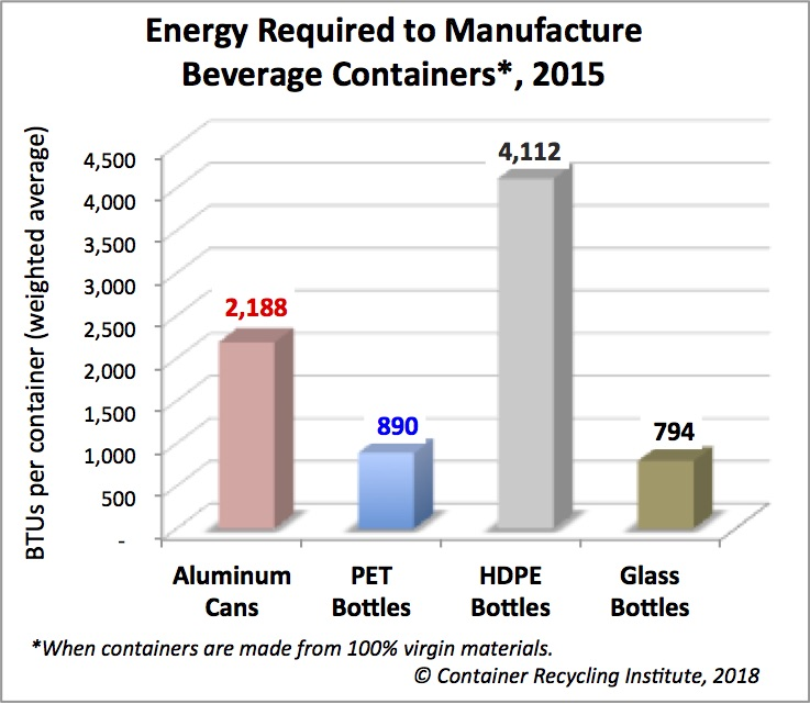 Energy per container BTUs