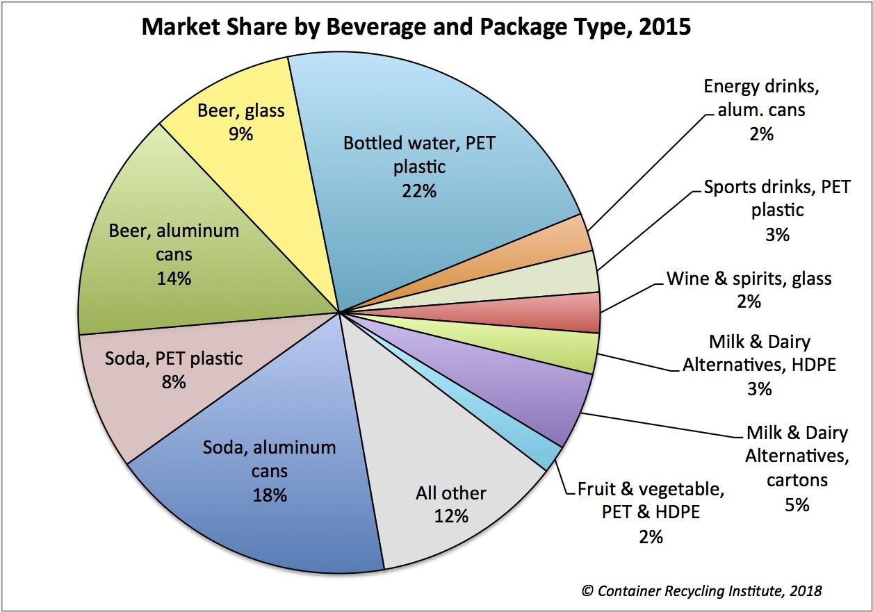 Market Share by Bev n Pkg