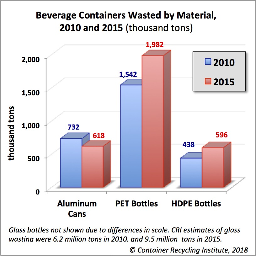 Wasted Containers 2010 and 2015 TONS