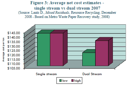 A chart illustrating how the costs of single stream are higher than those of dual stream