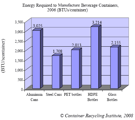 Column graph showing the BTU's required to manufacture a single beverage container of a given type.