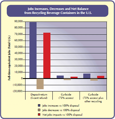 Chart showing that Deposit systems create almost 70,000 net new jobs. Curbside programs produce a little under 5,000 net new jobs, and curbside programs plus other collection methods produce almost 5,000 net new jobs.