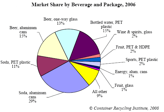 Pie chart. Description follows
