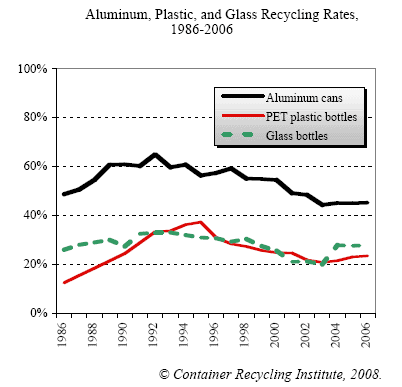 Line graph comparing recycling rates of aluminum, PET, and glass containers from 1986-2006
