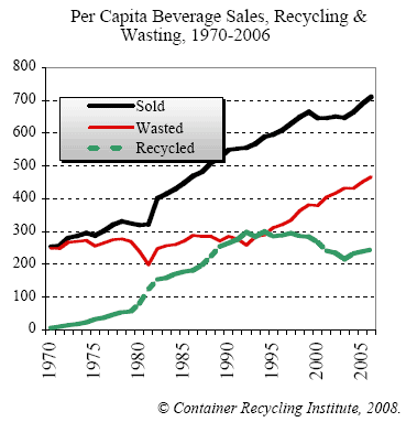 From 1970-2006, the average American's consumption increased, while wasting increased at almost the same rate. Recycling increased and decreased again.