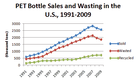 Line graph of PET sales, wasting, and recycling from 1991 to 2009