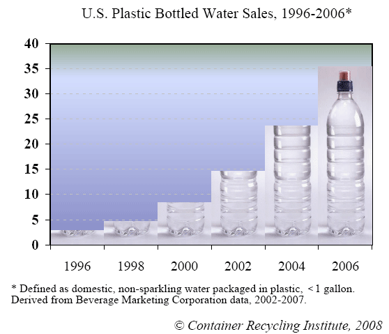 plastic bottled water sales increased steadily from 2000-2006.